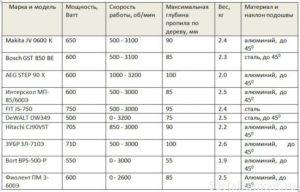 Характеристики лобзиков