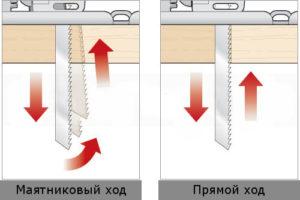 Принцип работы маятникового хода в электролобзике