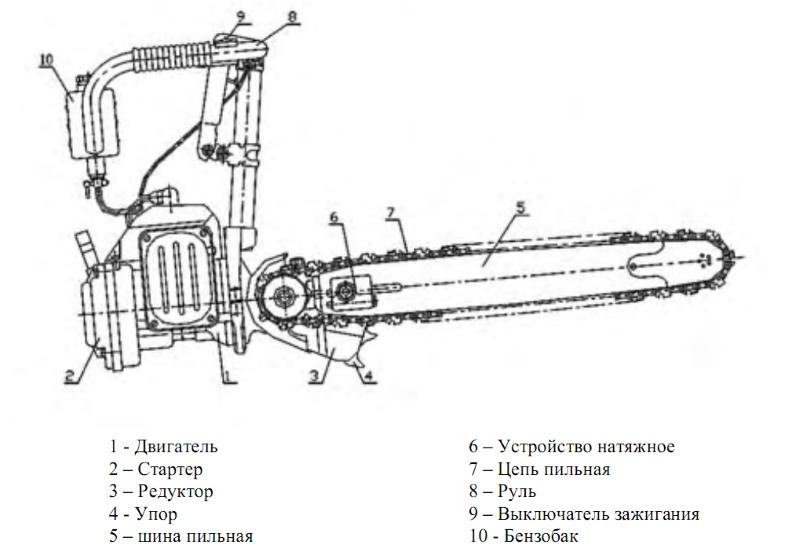 Схема бензопилы