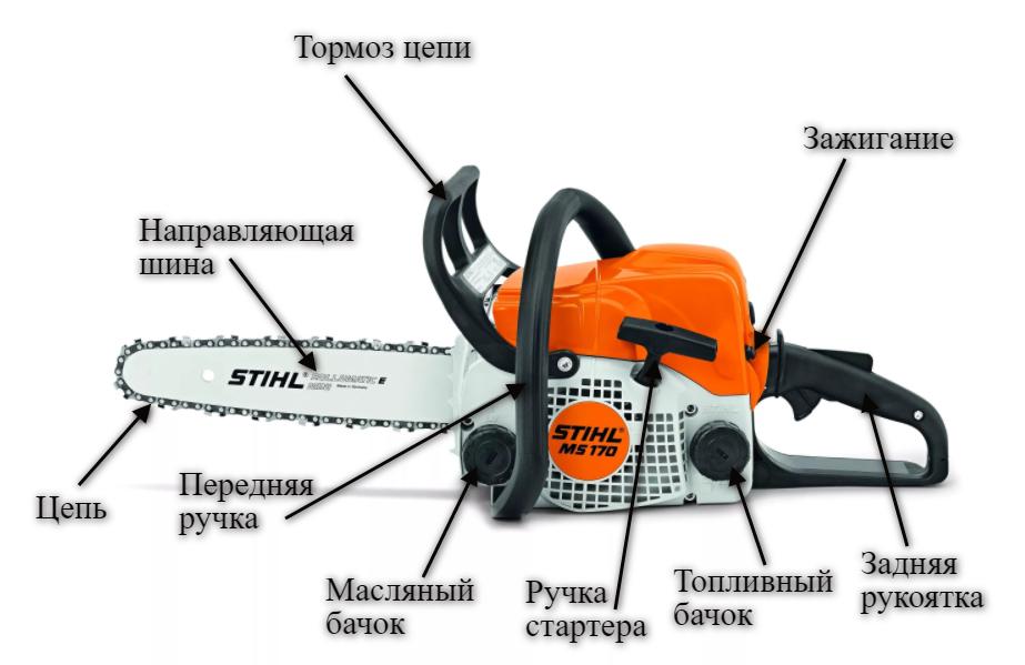 Составные элементы бензопилы